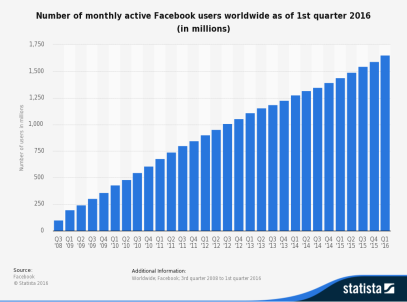 Fb active users